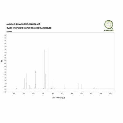 szalwia lekarska analiza chromatograficzna